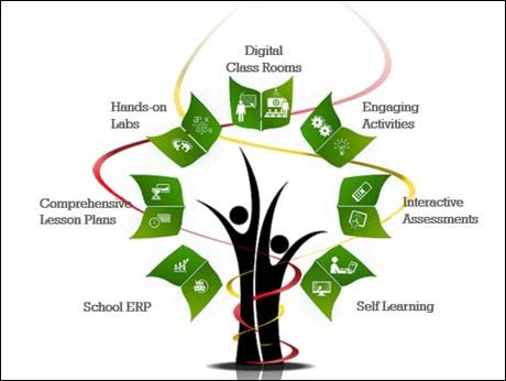 Digital Education in India